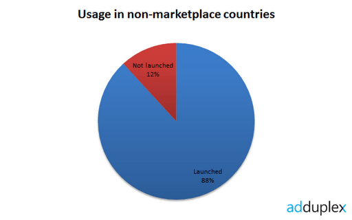 non-marketplace-usage-2012-01