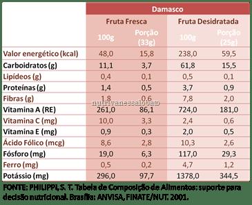Damasco_blog_thumb%25255B23%25255D DAMASCO: Propriedades Nutricionais dos Alimentos