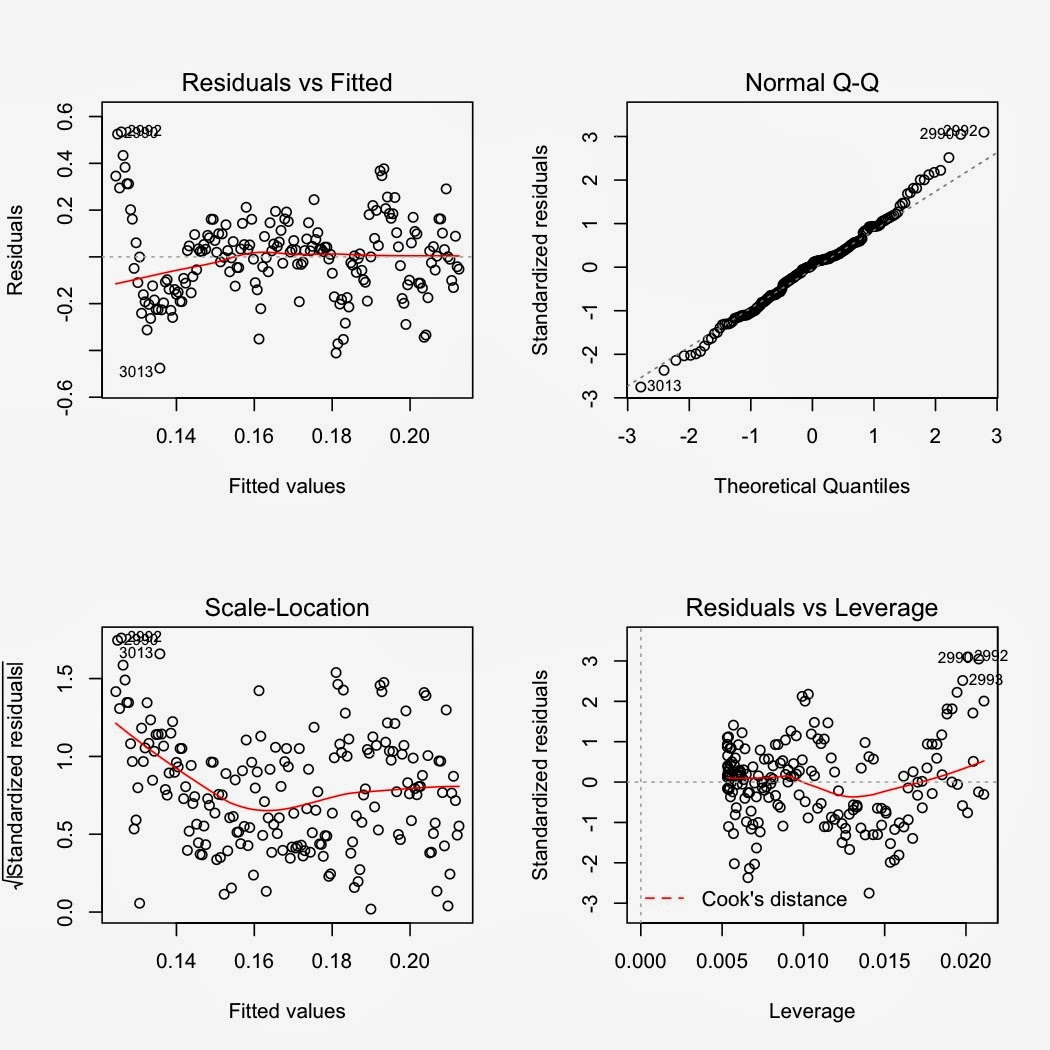 How to spot outliers in regression analysis