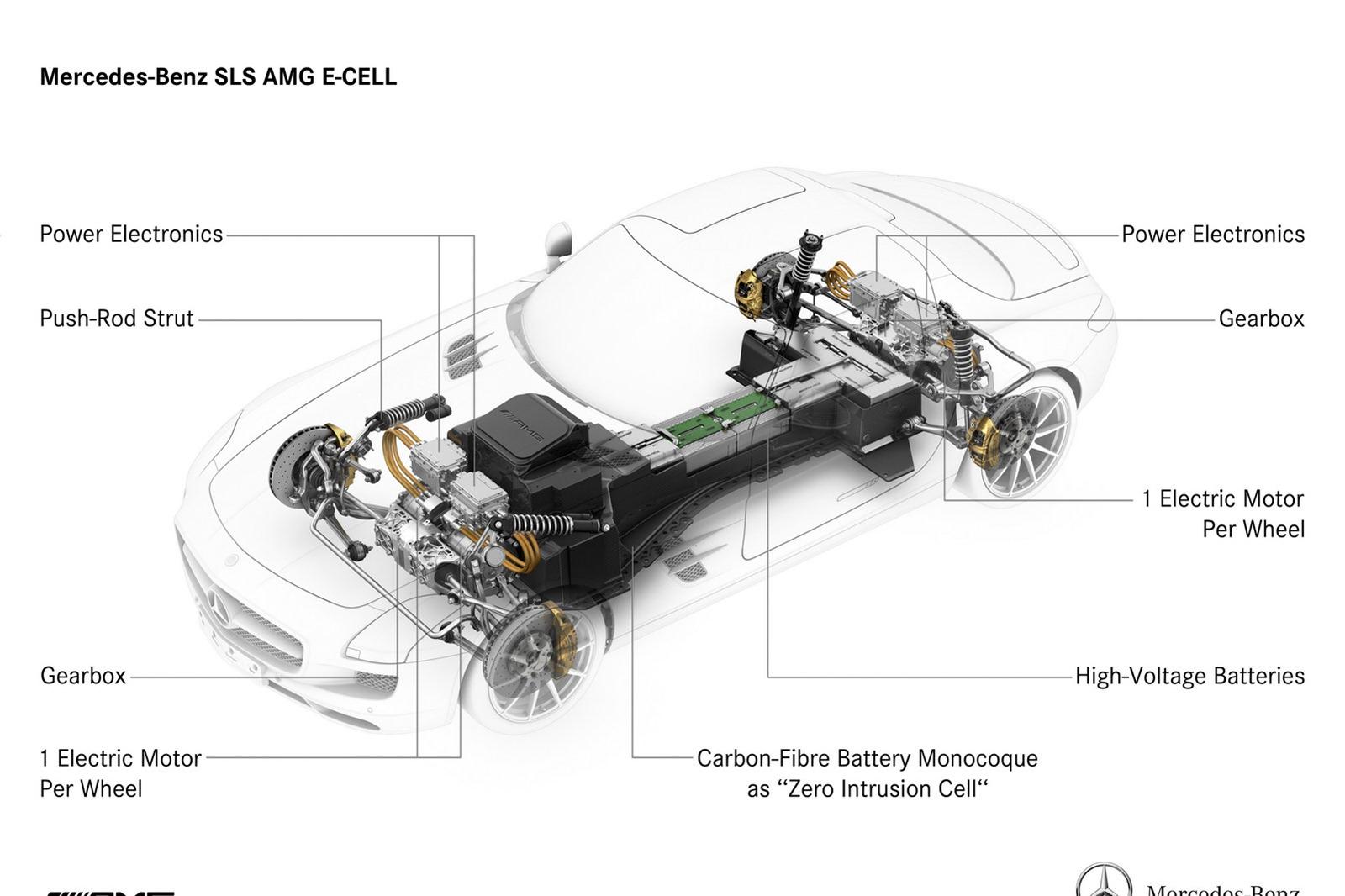 Mercedes Pure Electric Sls Amg E Cell Latest News