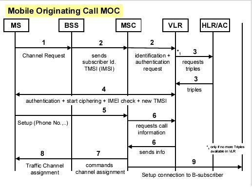 pstn call flow diagram hobbes and locke venn setup handling in gsm ~ telecommunications blog
