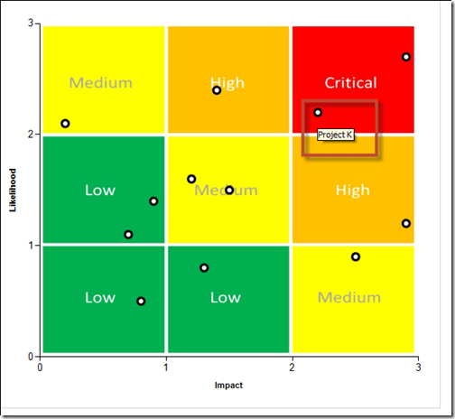 Risk matrix chart also scatter with four quadrants rh socialdn microsoft