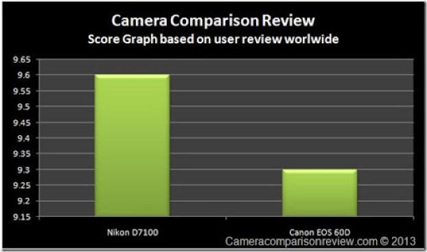 UserNikon-D7100-vs-60D