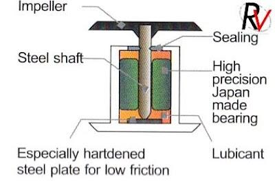 fluid dynamic bearing.jpg