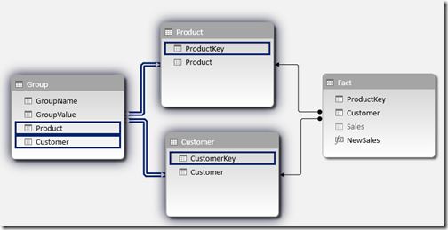 Scenario 3 data model