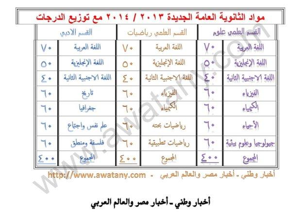 نظام الثانوية العامة الجديد 2013 / 2014 بكل المواد والدرجات