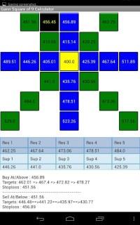 √ Gann Square of Nine Calculator