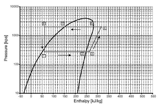 Pressure enthalpy diagram hfc  also mobile hvac systems physics and configuration energy engineering rh what when how