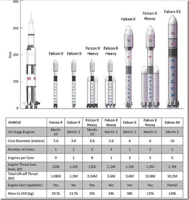 Falcon 9 - 2