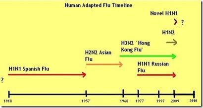 Stomach Flu Symptoms Guide: Victoria: H1N1 Crowding Out Seasonal Flu?