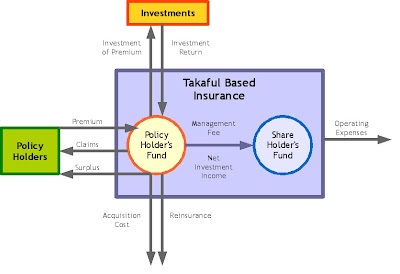 Takaful Cash Flow