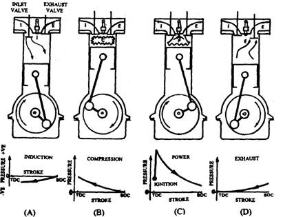 4 stroke petrol engine diagram winch motor wiring operation of reciprocating piston ic engines automobile principle a four