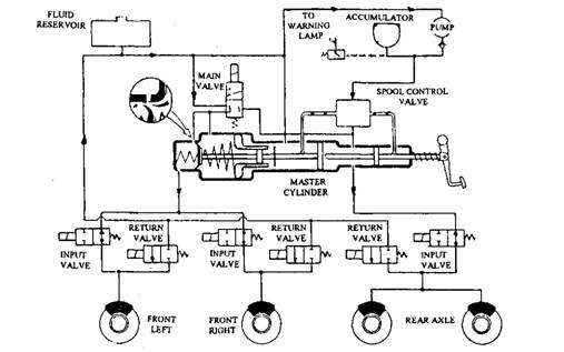 anti lock braking system block diagram weed eater fuel line anti-lock systems (abs) (automobile)