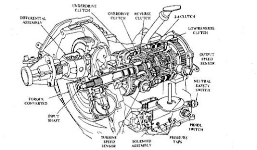 automatic transmission hydraulic diagram as well torque converter