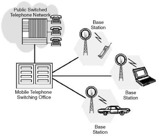 cdma phone network diagram