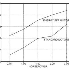 Single Phase Motor Wiring Diagram With Capacitor Start 98 Dodge Ram Radio Induction Motors Electric Efficiency Comparison Of Energy Efficient And Standard Pool Pump