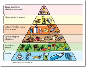 Pyramide_atletas%5B7%5D Pirâmide dos Alimentos para Atletas