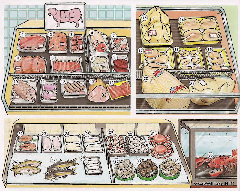 Image result for CLIPART SHOPPING FOR MEAT AND POULTRY