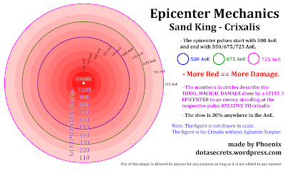 Epicenter Mechanics (Click to Enlarge)