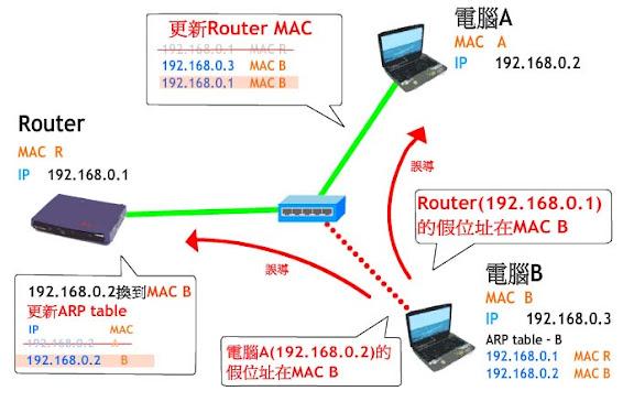 【教學】如何防範被室友惡意斷網路? [淺談arp] - PCZONE 討論區
