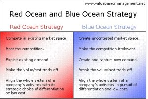 Blue Red Ocean strategy.jpg