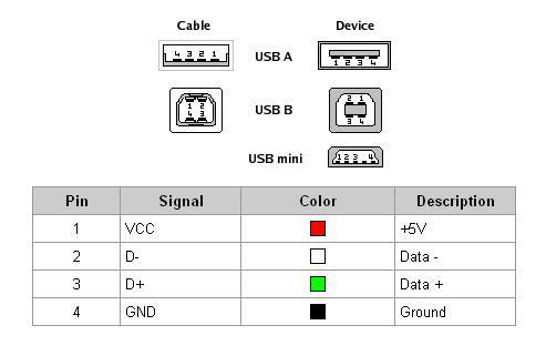 usb pinout diagram home inverter wiring tyt md 380 dmr tytera md380 to cable