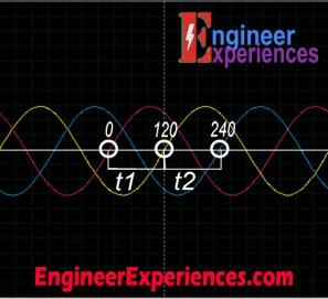 3 Phase Voltage Waveform