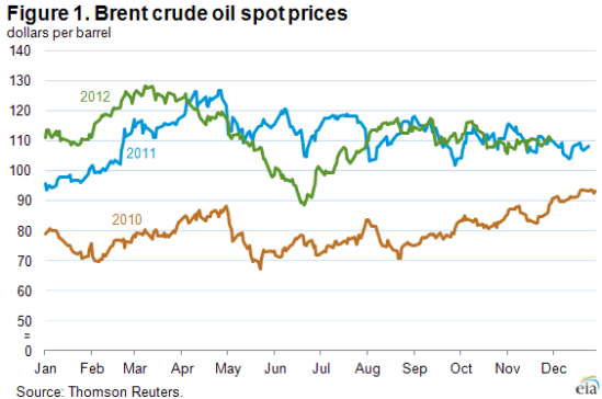 Brent Crude Oil Prices Forecast To Decrease Modestly In 2013