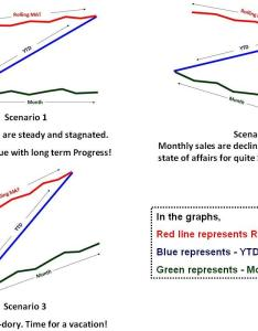 Here is one more idea to explore also learning contributing and developing the   graph sales rh lcding