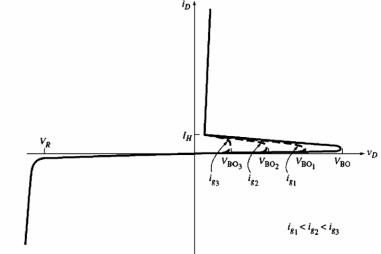 Graph of VI Characteristics of SCR