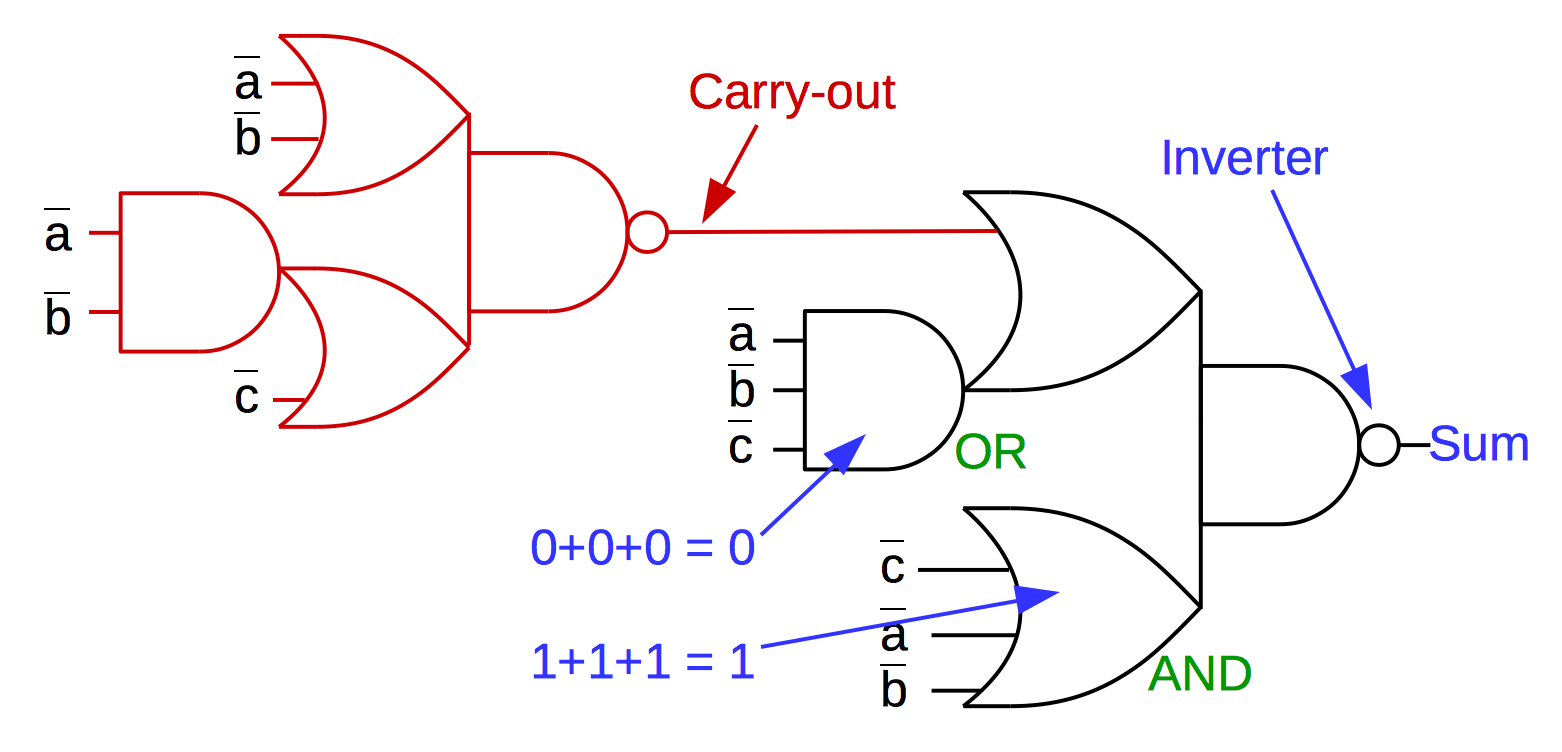 hight resolution of simplified 8008 alu slice showing the full adder circuit