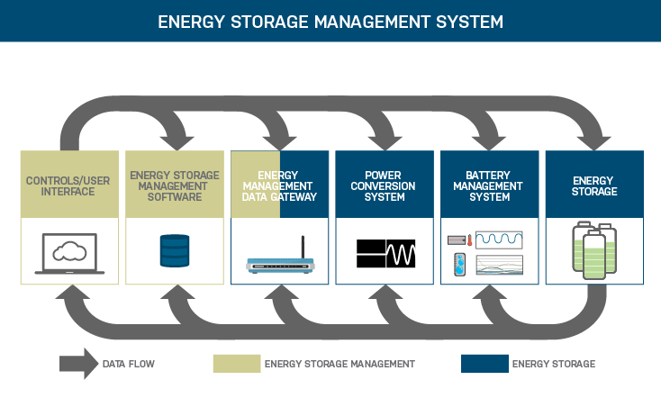Energy_Storage_Management_Graphic-03.png