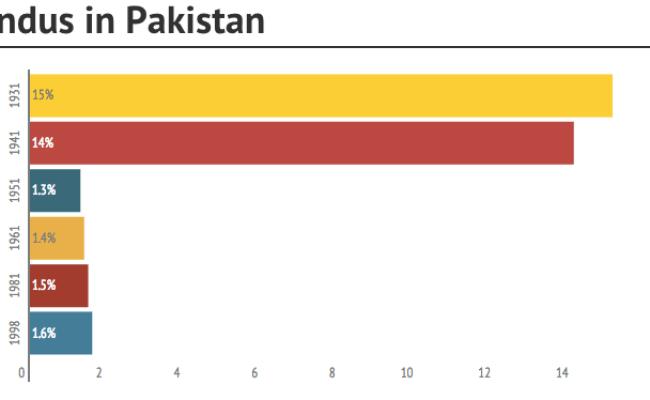 Haq S Musings Pakistani Hindu Population Among Fastest Growing In The World
