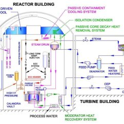 Nuclear Power Plant Diagram Usb Mini B Wiring How To Design A Reactor The C Ds