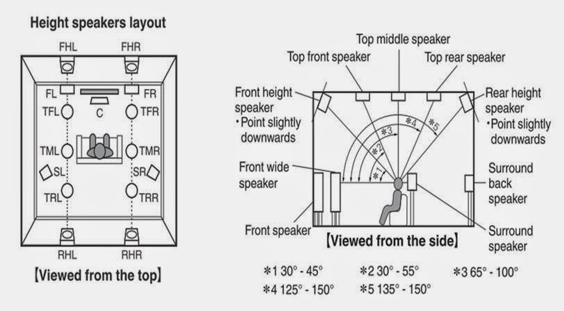 speaker wiring diagram home theater draw an orbital for boron dts:x immersive sound format due march 2015 - page 50 avs forum | discussions and ...