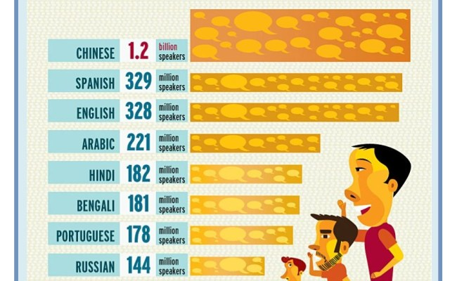 How Much Languages In The World Learning Languages