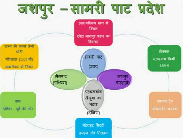 Image result for CG SPECIAL जशपुर-सामरी पाट प्रदेश