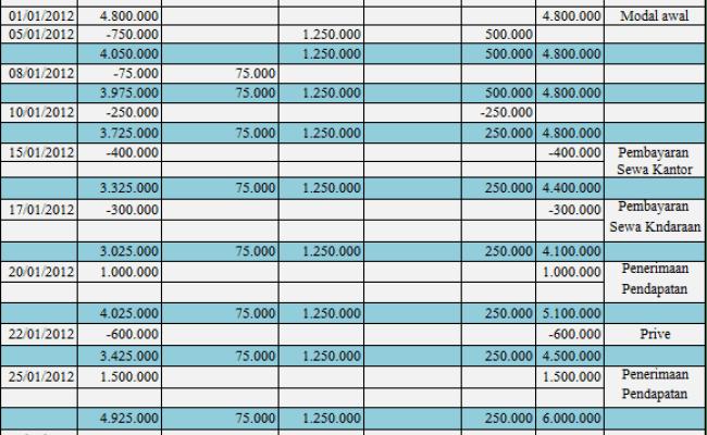 Contoh Soal Persamaan Dasar Akuntansi 10 Transaksi Cute766