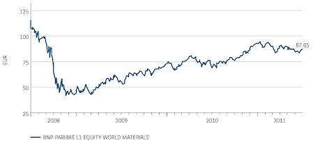 BNP Paribas World Materials Fund performance