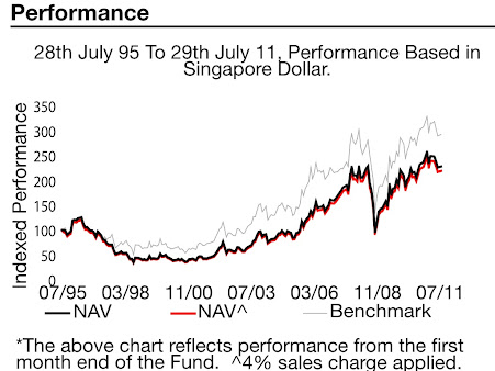 United Gold & General Indexed Performance
