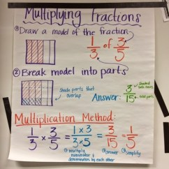Tape Diagram Anchor Chart Multiplication Sodium Electron Shell Keep Calm And Teach 5th Grade: Multiplying Fractions
