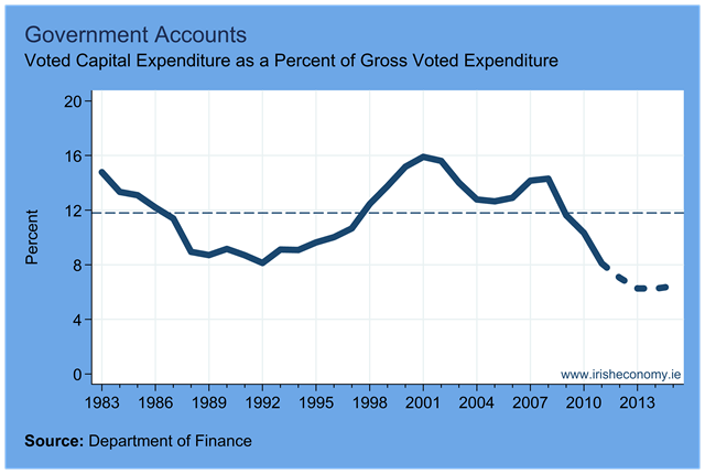 Current versus Capital – The Irish Economy