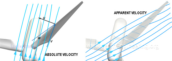 Absolute & apparent velocity of wind