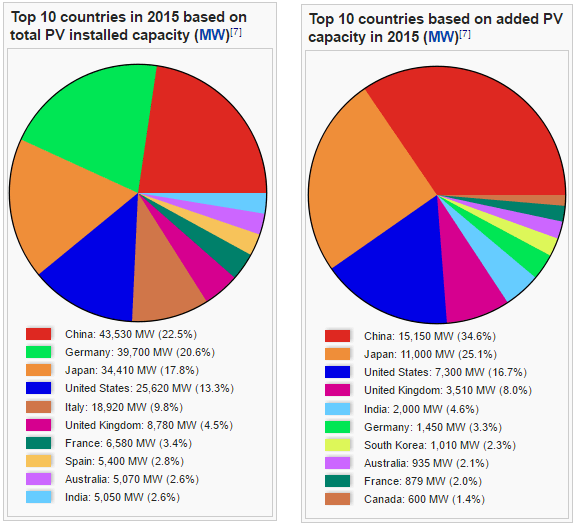 solar by country.png