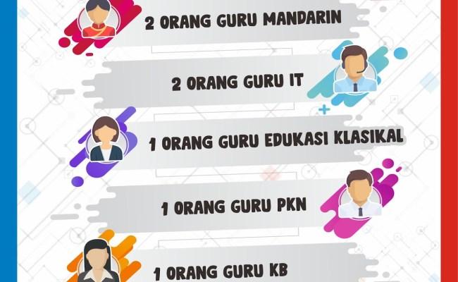 Lowongan Kerja Bulan Maret 2019 Di Sekolah Kristen Kalam Kudus Surakarta Sekolah Kristen Kalam Cute766