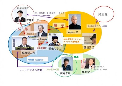 佐野研二郎とエンブレム選考員会との相関図