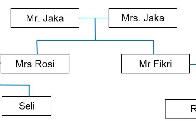 35 Contoh Soal Bahasa Inggris Family Tree Jawaban Muttaqin Id Cute766
