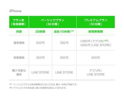 LINE MUSICのiphone料金