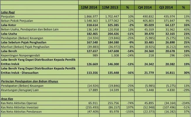 Idx Investor Ptba Analisis Laporan Keuangan Q4 2014 Cute766
