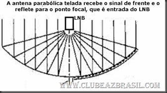 lnb-antena-parabólica-telada-focal-point